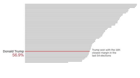 Đại cử tri Mỹ sẽ làm gì để đưa ông Trump nắm chắc chiến thắng? - ảnh 1