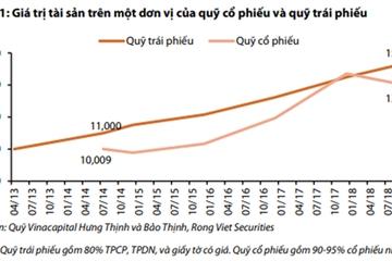 Việt Nam thiếu các quỹ đầu tư trái phiếu doanh nghiệp