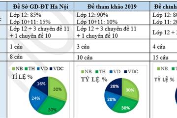 Giáo viên nhận định gì về đề thi thử THPT quốc gia 2019 môn Toán tại Hà Nội?