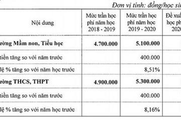 Học phí các trường chất lượng cao ở Hà Nội năm học 2021- 2022 như thế nào?