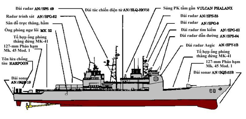 Khám phá tàu tuần dương tên lửa Mỹ lớp Ticonderoga - ảnh 2