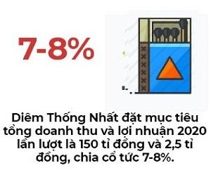 Diem thong Nhat doi san chung khoan o tuoi 63