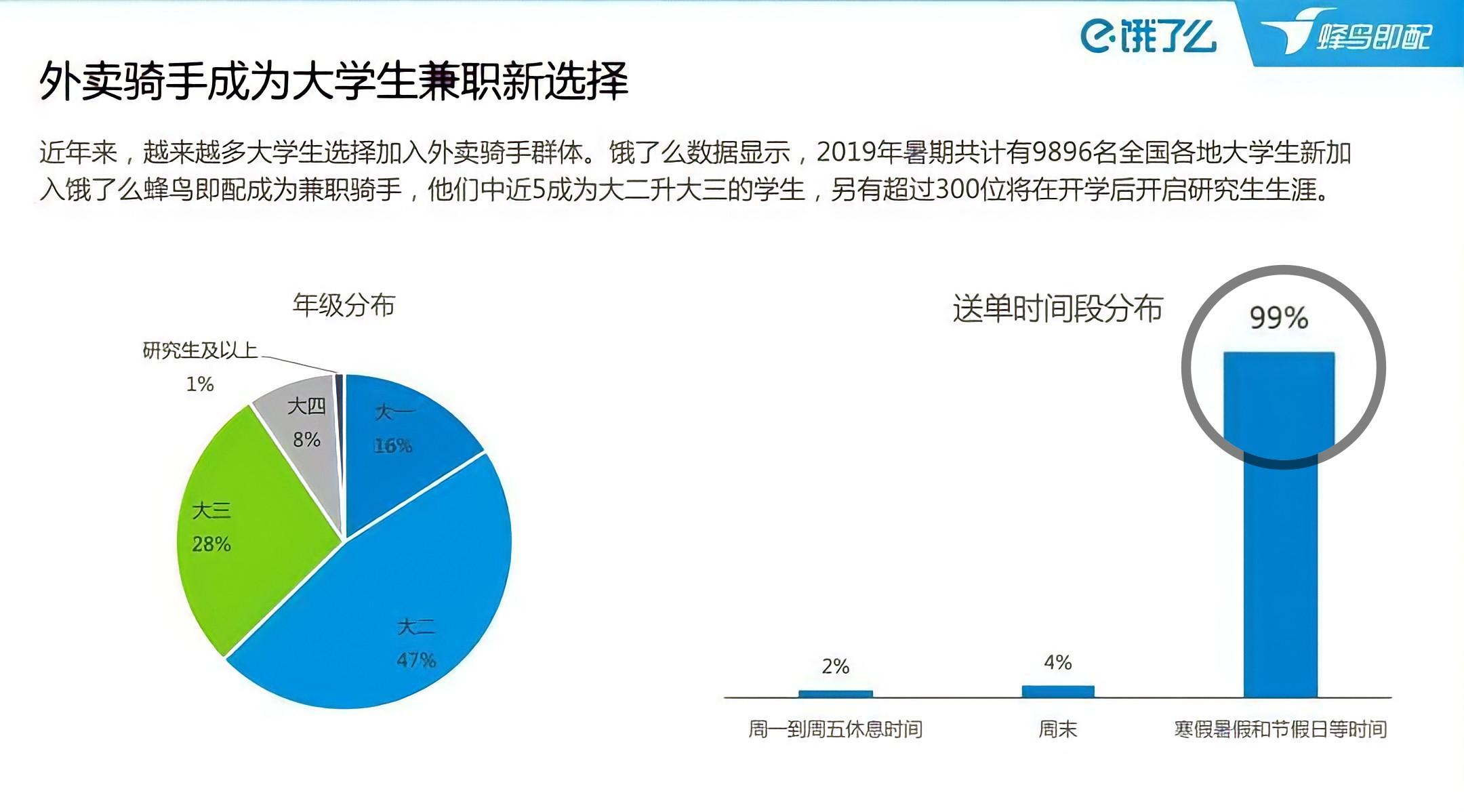 70 nghìn Thạc sĩ nối đuôi nhau làm nghề shipper: Con số biết nói khiến dư luận Trung Quốc hoang mang tột độ những ngày qua - Ảnh 2.
