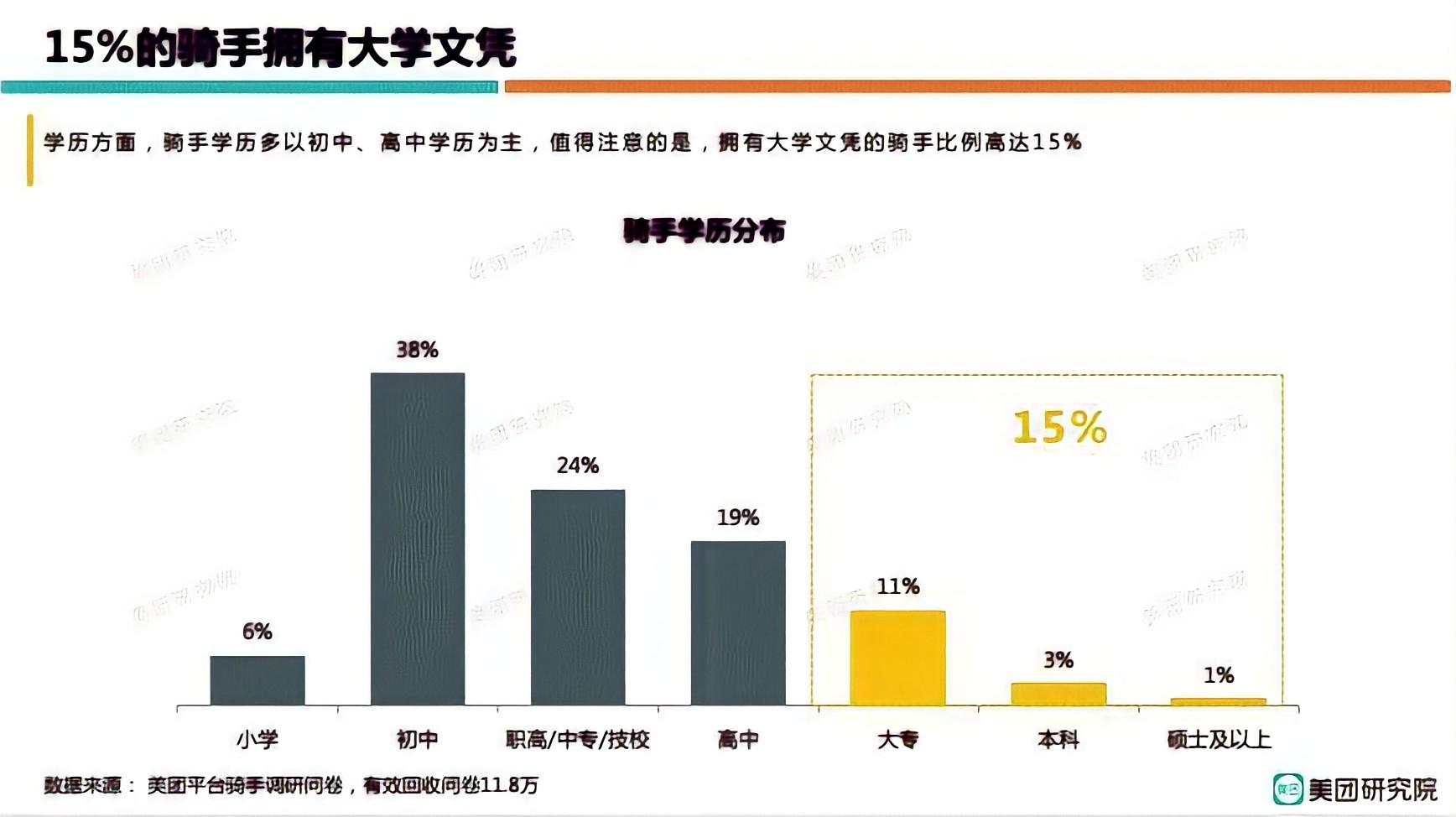 70 nghìn Thạc sĩ nối đuôi nhau làm nghề shipper: Con số biết nói khiến dư luận Trung Quốc hoang mang tột độ những ngày qua - Ảnh 4.