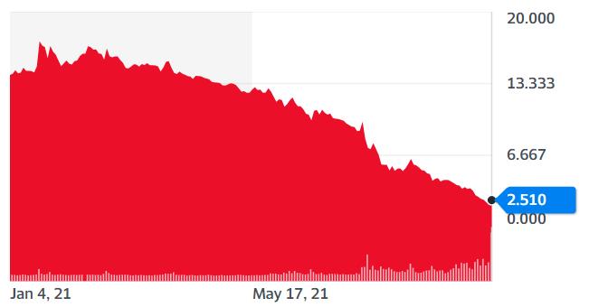 Diễn biến cổ phiếu Evergrande trên sàn chứng khoán Hong Kong. Ảnh chụp màn hình