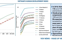 Setting the scene for Vietnam's future human development