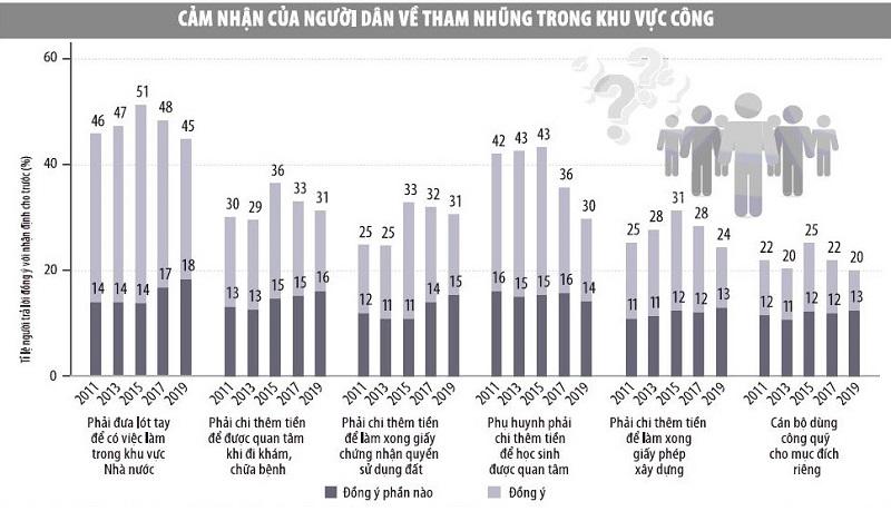 Nguồn: Chỉ số Hiệu quả quản trị và hành chính công cấp tỉnh ở Việt Nam 2019 (PAPI 2019). Đồ họa: Thanh Huyền