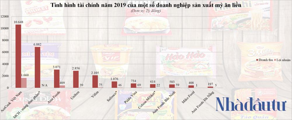 Các đại gia mì gói kiếm bộn tiền từ thói quen tiêu dùng của người Việt - Ảnh 1.