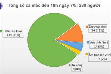 Chiều 7/5, thêm 17 ca mắc COVID-19 đều cách ly ngay khi nhập cảnh, Việt Nam có 288 ca