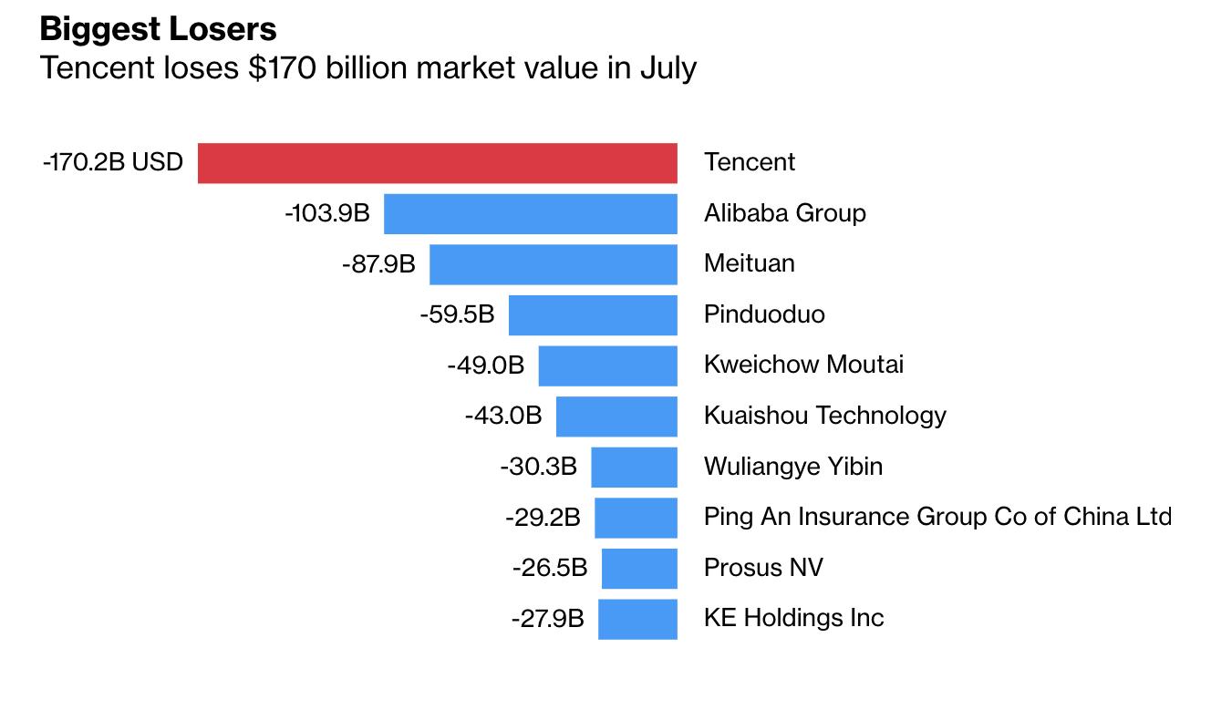 10 cổ phiếu mất nhiều vốn hoá nhất thế giới trong tháng 7 - Nguồn: Bloomberg.