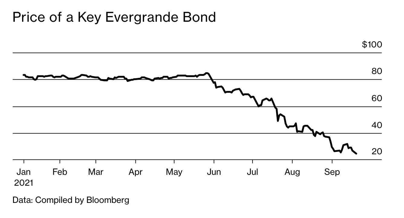 Diễn biến giá một trái phiếu USD chủ chốt của Evergrande từ đầu năm đến nay.