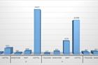 Nhà mạng đã ngăn chặn hơn 52.000 cuộc gọi rác trong 4 tháng