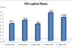 FDI attraction - one of five key solutions to post-Coronavirus economic recovery