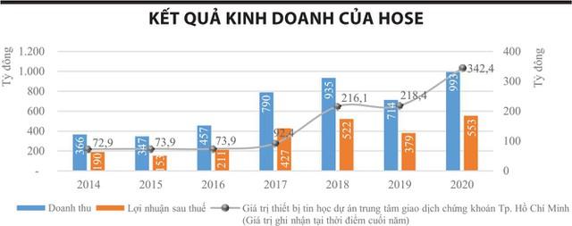 HOSE: Lương tăng, đầu tư hệ thống