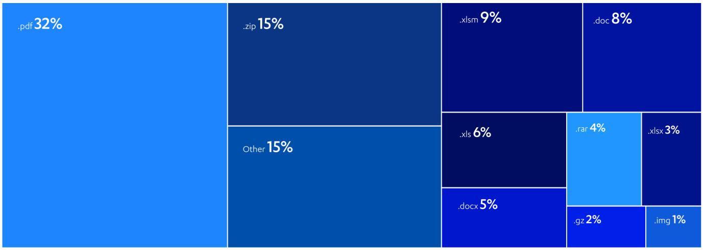Email giả mạo chiếm hơn 50% lượt tấn công mạng ảnh 2