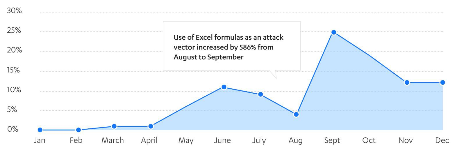 Email giả mạo chiếm hơn 50% lượt tấn công mạng ảnh 3