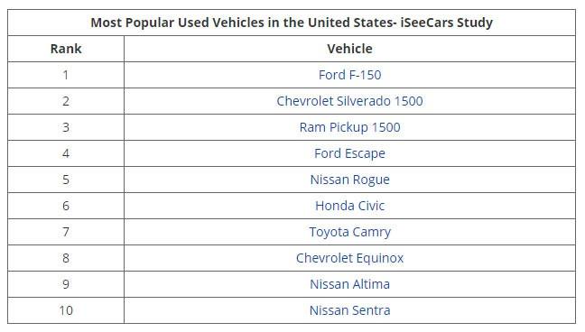Top 10 xe cũ bán chạy nhất tại Mỹ - ảnh 1