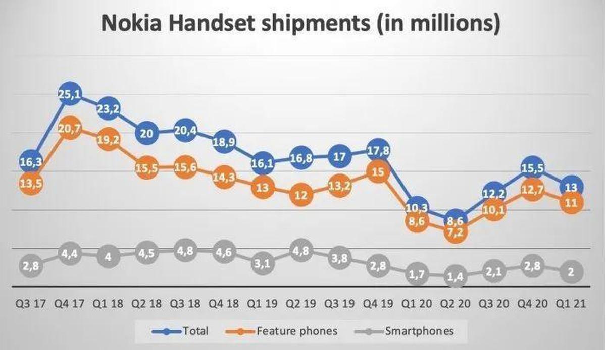 Nokia đang làm gì để khôi phục vinh quang xưa? ảnh 5