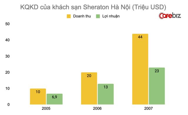 Quá khứ lận đận sau vẻ hào nhoáng của khách sạn Sheraton Hà Nội: Nhân viên bỏ đi vì khủng hoảng kinh tế, bị ông chủ rao bán nhiều năm - Ảnh 5.