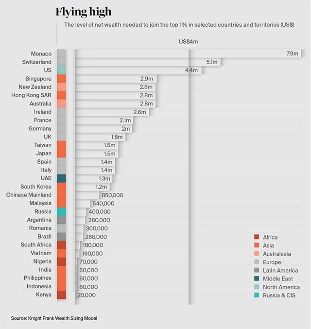 Việt Nam có 390 người siêu giàu, muốn gia nhập 1% người giàu nhất chỉ cần sở hữu 3,7 tỷ đồng - Ảnh 1.