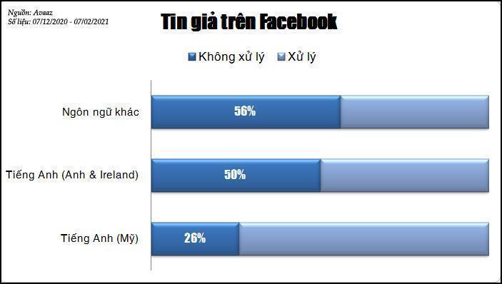 Tin giả trên Facebook-2