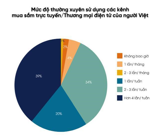 Thói quen tiêu dùng của người Việtthay đổi do Covid-1