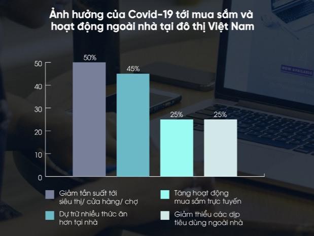 Thói quen tiêu dùng của người Việtthay đổi do Covid-4