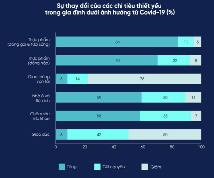 Thói quen tiêu dùng của người Việtthay đổi do Covid-5