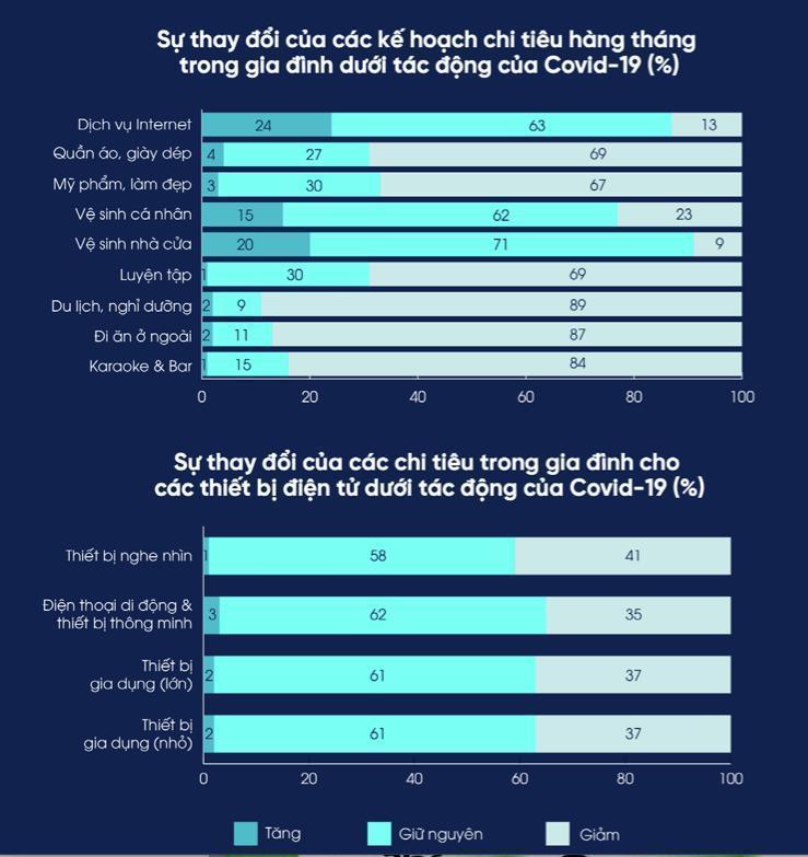 Thói quen tiêu dùng của người Việtthay đổi do Covid-6