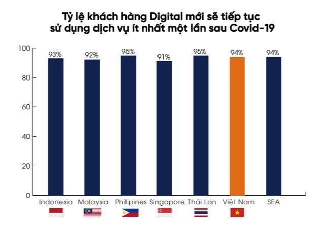 Thói quen tiêu dùng của người Việtthay đổi do Covid-8