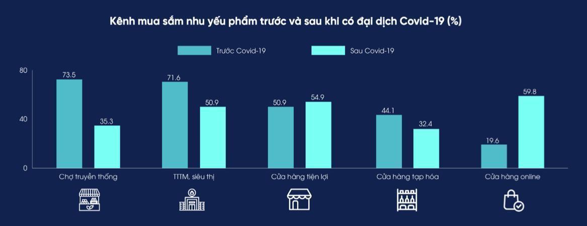 Thói quen tiêu dùng của người Việtthay đổi do Covid-9