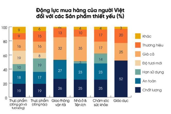 Thói quen tiêu dùng của người Việtthay đổi do Covid-11