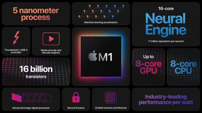 Tất cả máy Mac chạy chip M1 mới của Apple đều có một nhược điểm lớn Ảnh 2