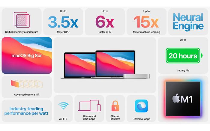 Tất cả máy Mac chạy chip M1 mới của Apple đều có một nhược điểm lớn Ảnh 3