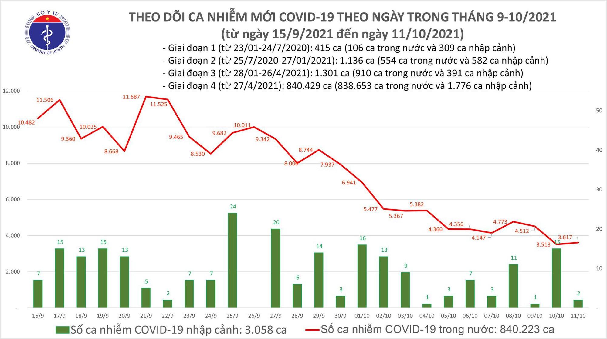 Ngày 11/10: Có 3.619 ca mắc COVID-19 tại 44 địa phương, riêng TP HCM 1.527 ca - Ảnh 1.