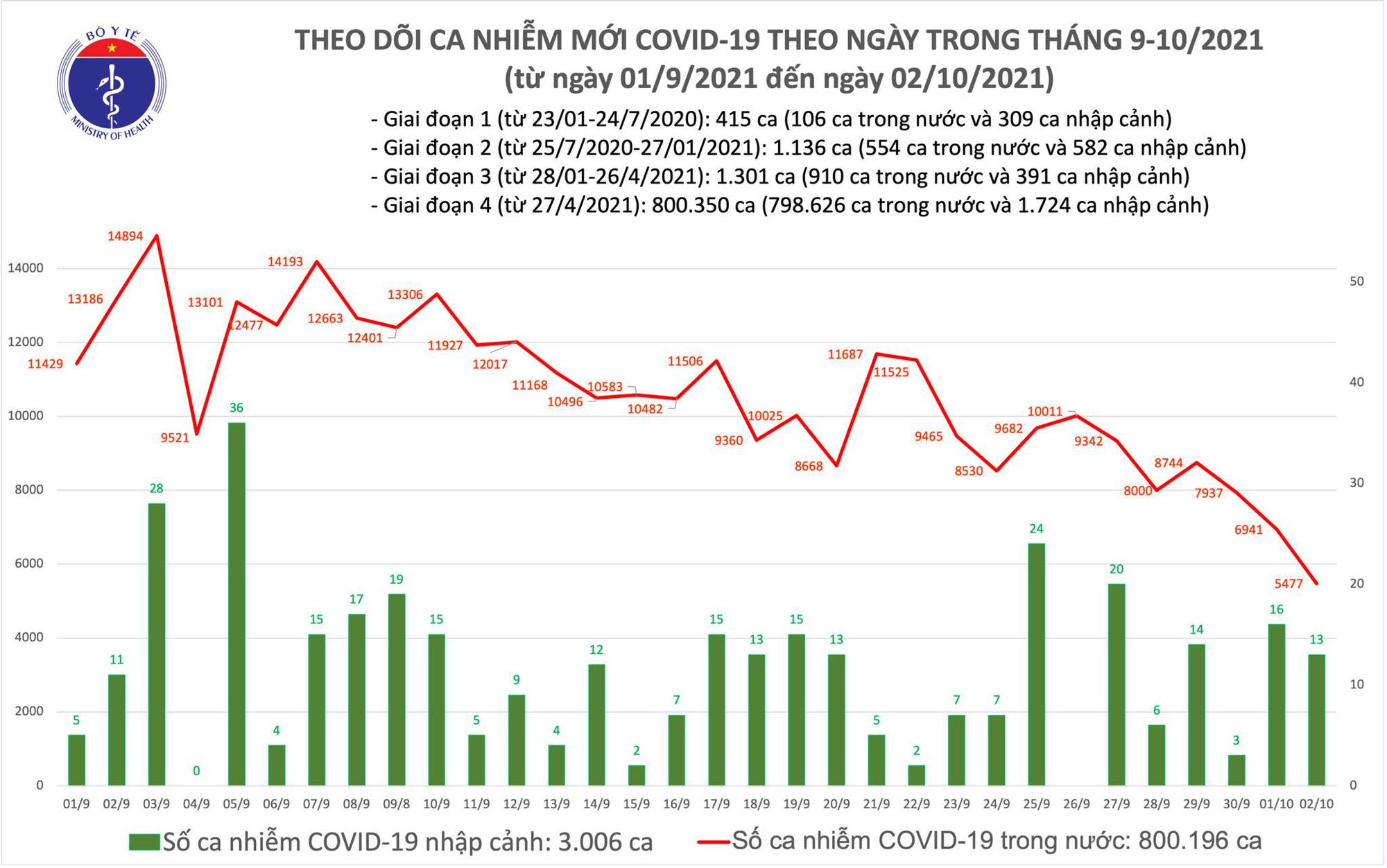 Ngày 2/10: Có 5.490 ca mắc mới COVID-19, thấp nhất trong thời gian qua - Ảnh 1.