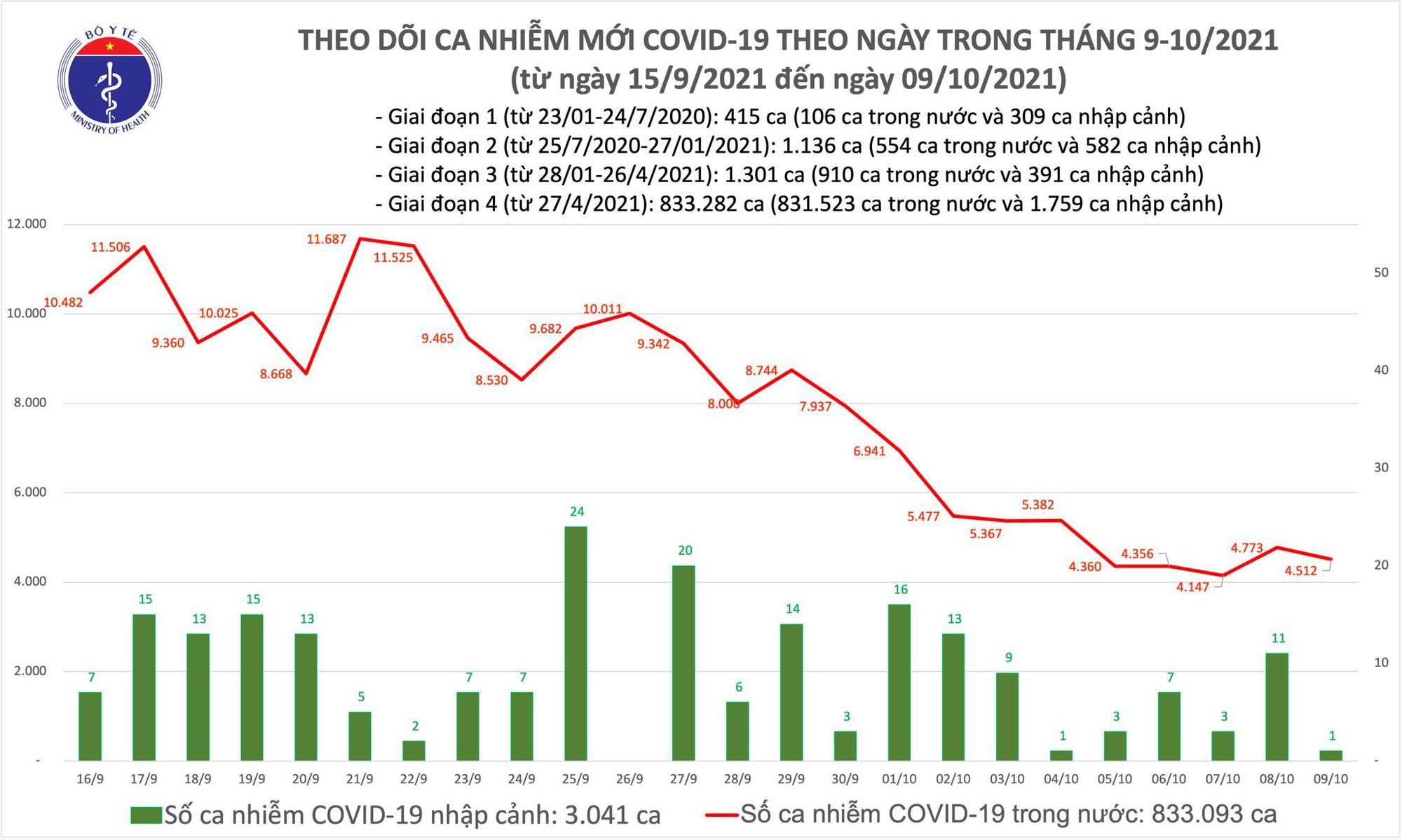 Ngày 9/10: Có 4.513 ca mắc COVID-19 tại TP HCM và 39 tỉnh, thành phố, giảm 261 ca so với hôm qua - Ảnh 1.