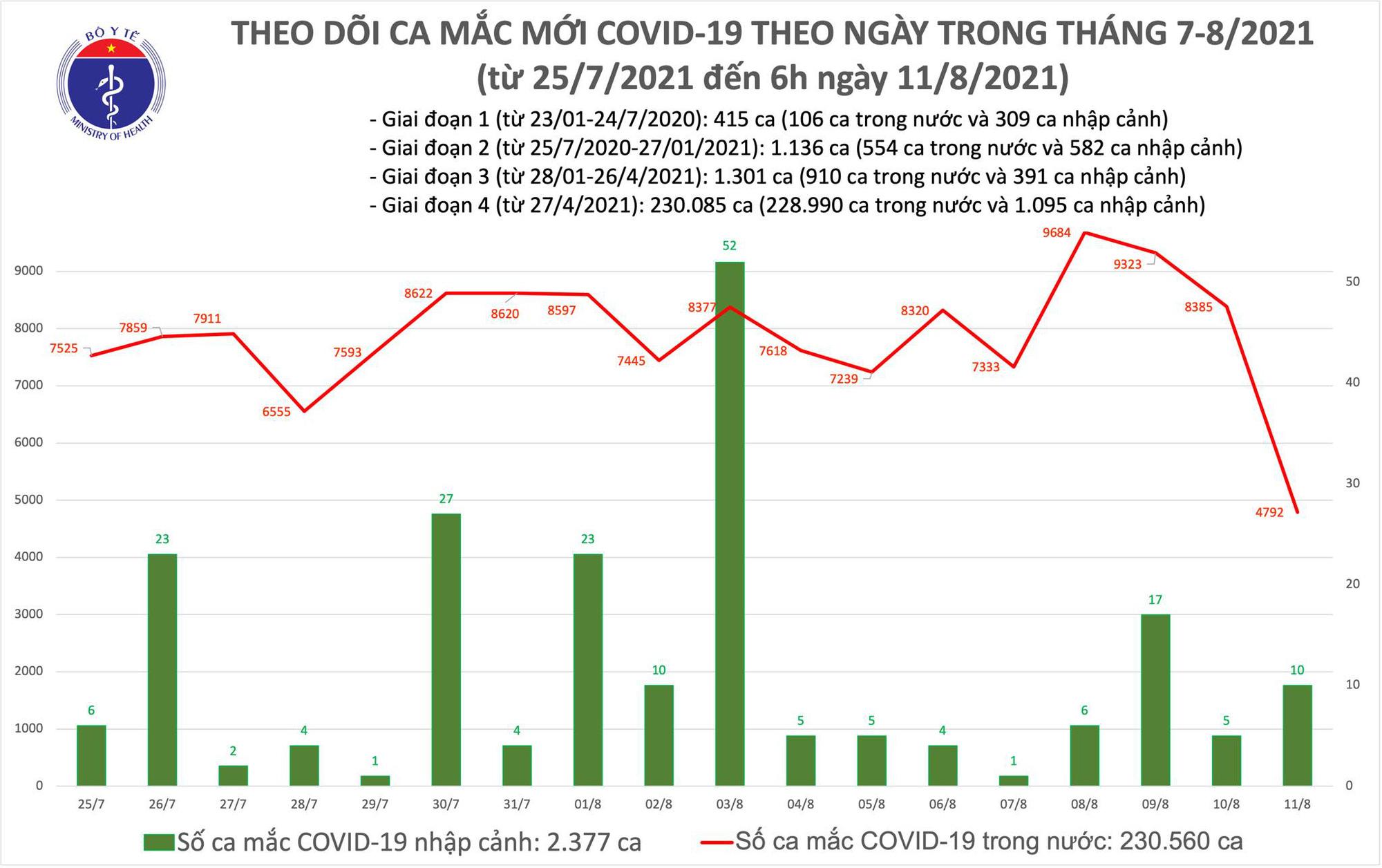 Sáng 11/8: Thêm 4.892 ca mắc COVID-19; kỷ lục tiêm hơn 1,4 triệu liều vaccine trong 1 ngày - Ảnh 1.