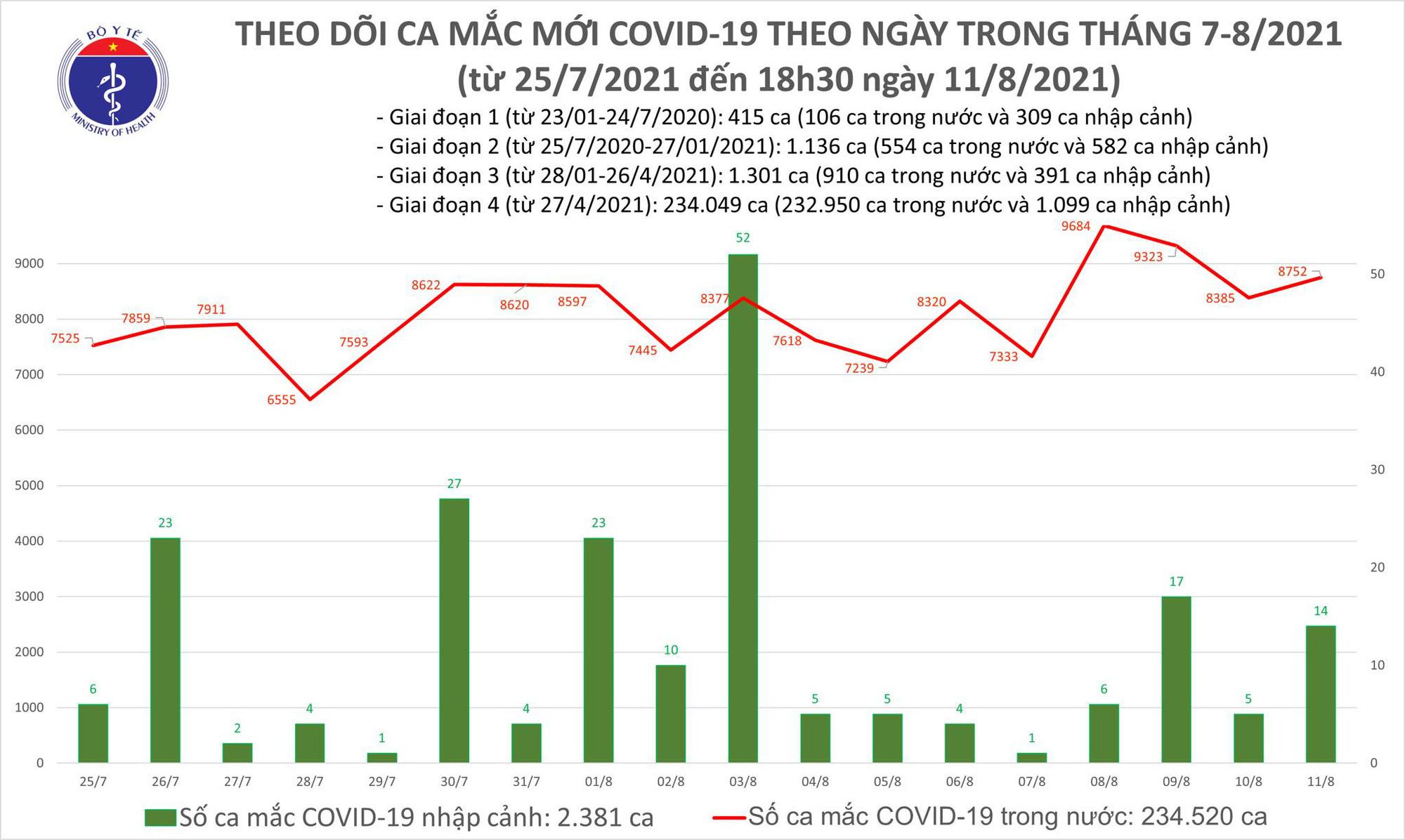 Tối 11/8: Thêm 3.964 ca mắc COVID-19, nâng tổng mắc của ngày lên 8.776 ca; có 4.808 bệnh nhân khỏi - Ảnh 1.
