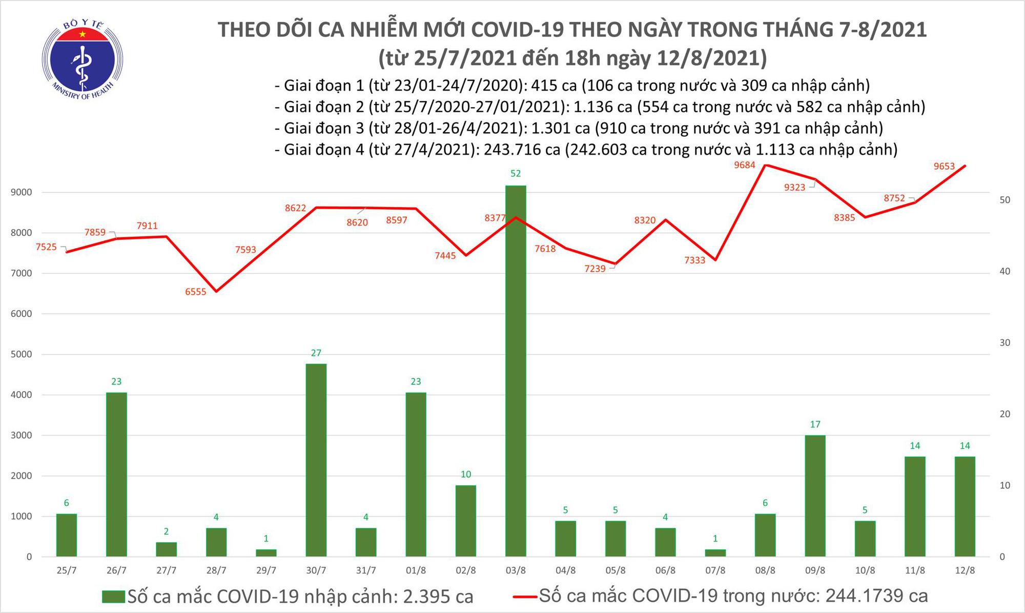 Tối 12/8: Thêm 5.025 ca COVID-19, Bình Dương dẫn đầu với 2.117 ca - Ảnh 1.
