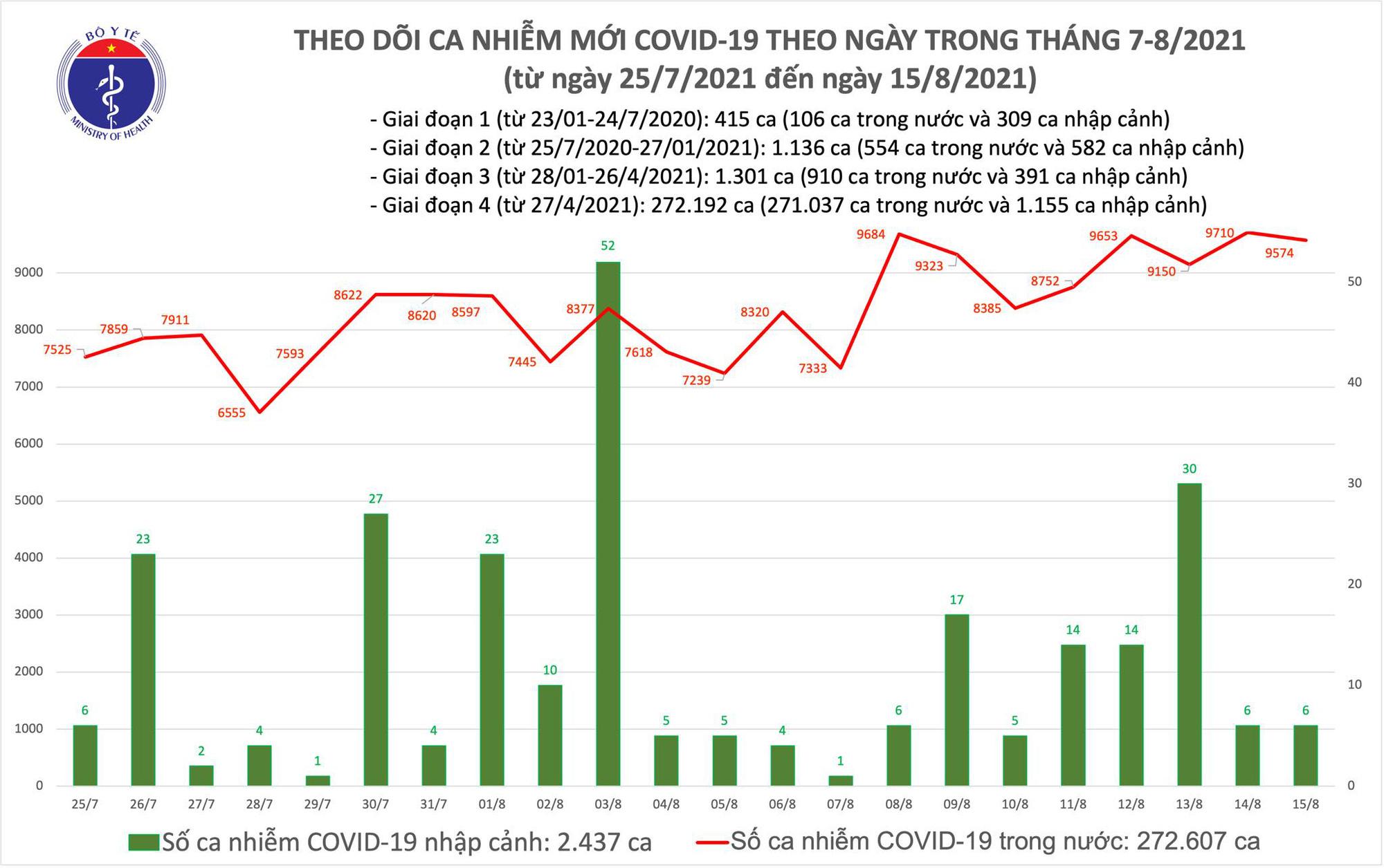 Tối 15/8: Có 9.580 ca mắc COVID-19, riêng TP Hồ Chí Minh và Bình Dương đã 6.874 ca - Ảnh 1.