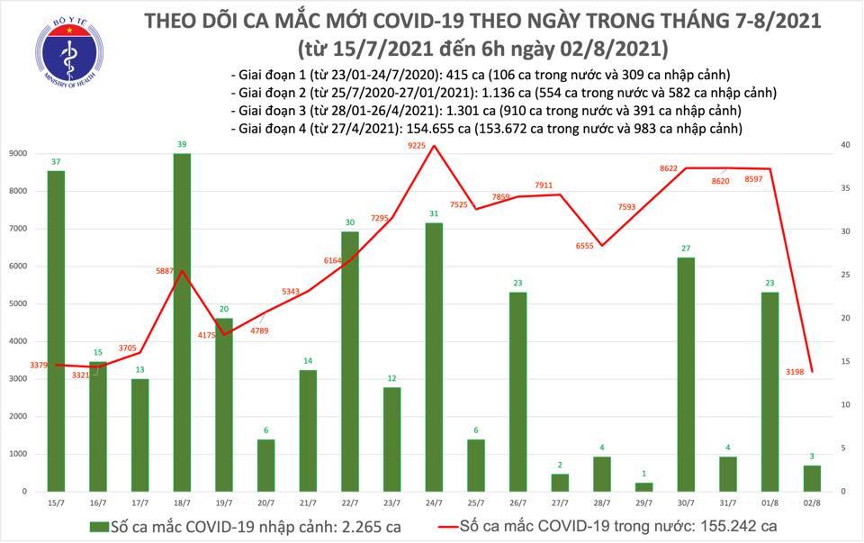 Sáng 2/8: Có 3.201 ca mắc COVID-19, hơn 6,4 triệu liều vaccine đã được tiêm chủng - Ảnh 1.