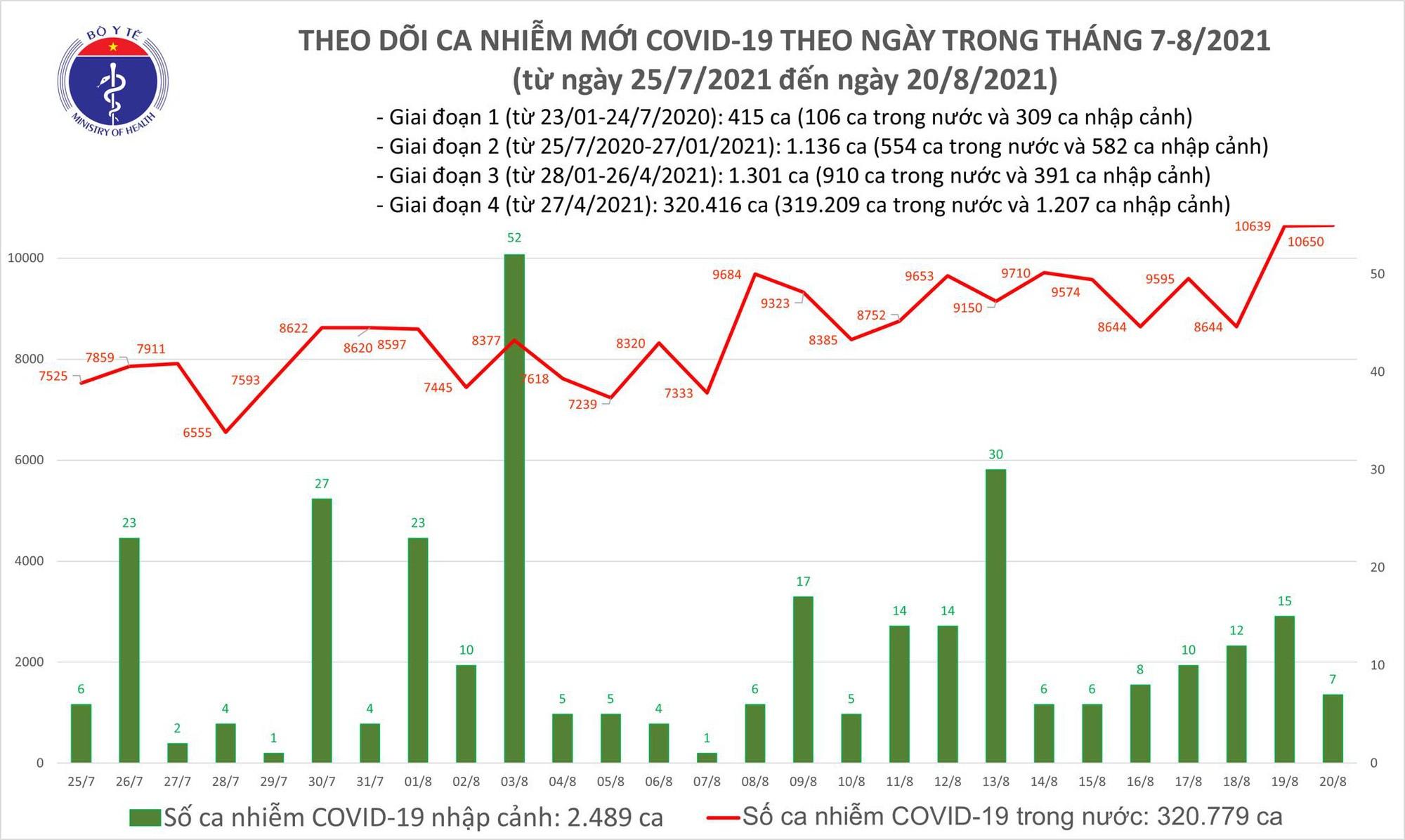 Tối 20/8: Thêm 10.657 ca COVID-19, Bình Dương là địa phương có số mắc cao nhất với 4.223 ca - Ảnh 1.