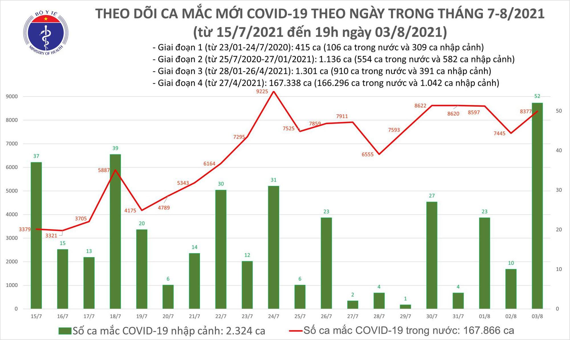 Tối 3/8: Có 4.851 ca mắc COVID-19, tổng số mắc trong ngày là 8.429 ca - Ảnh 1.
