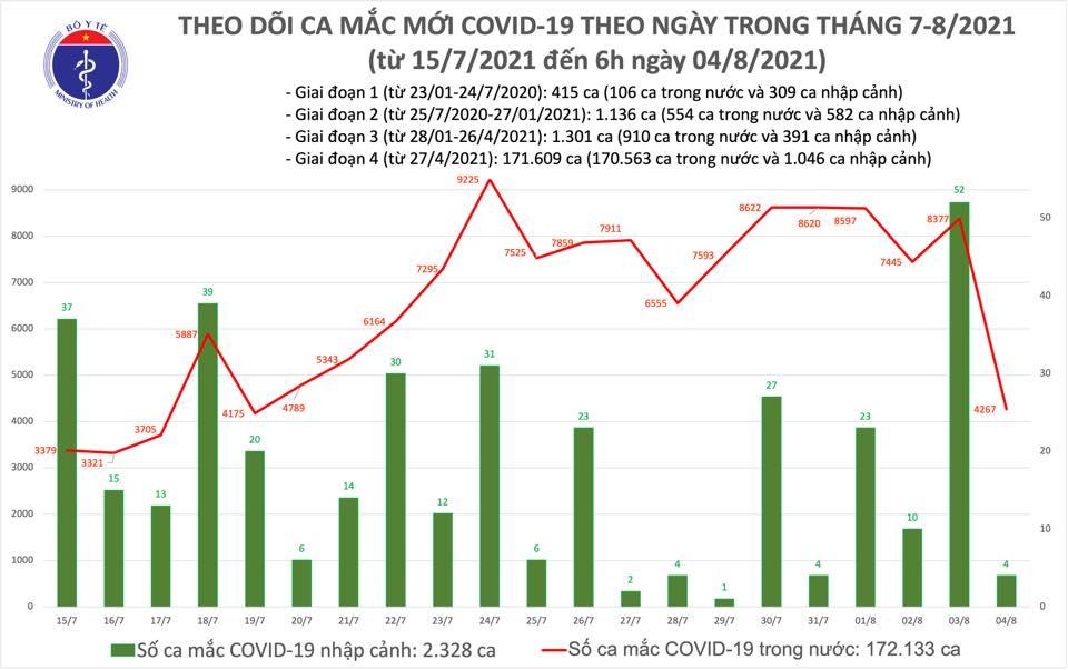 Sáng 4/8: Có 4.271 ca mắc COVID-19, riêng Bình Dương đã 1.032 ca - Ảnh 1.