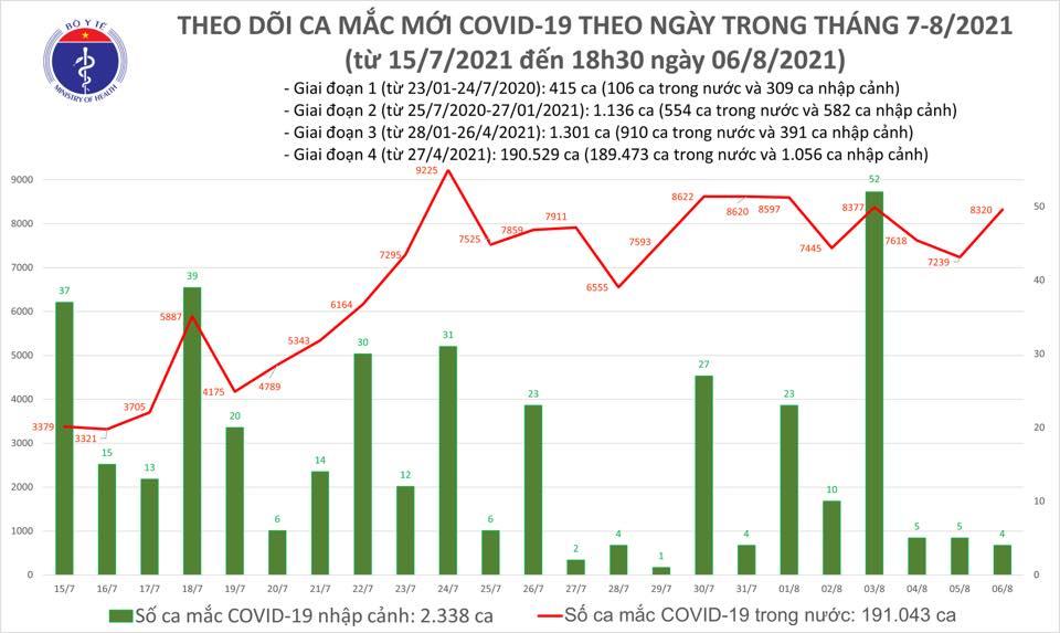 Tối 6/8: Thêm 4.315 ca mắc COVID-19, nâng tổng số mắc trong ngày lên 8.324 ca, riêng Hà Nội có 116 - Ảnh 1.