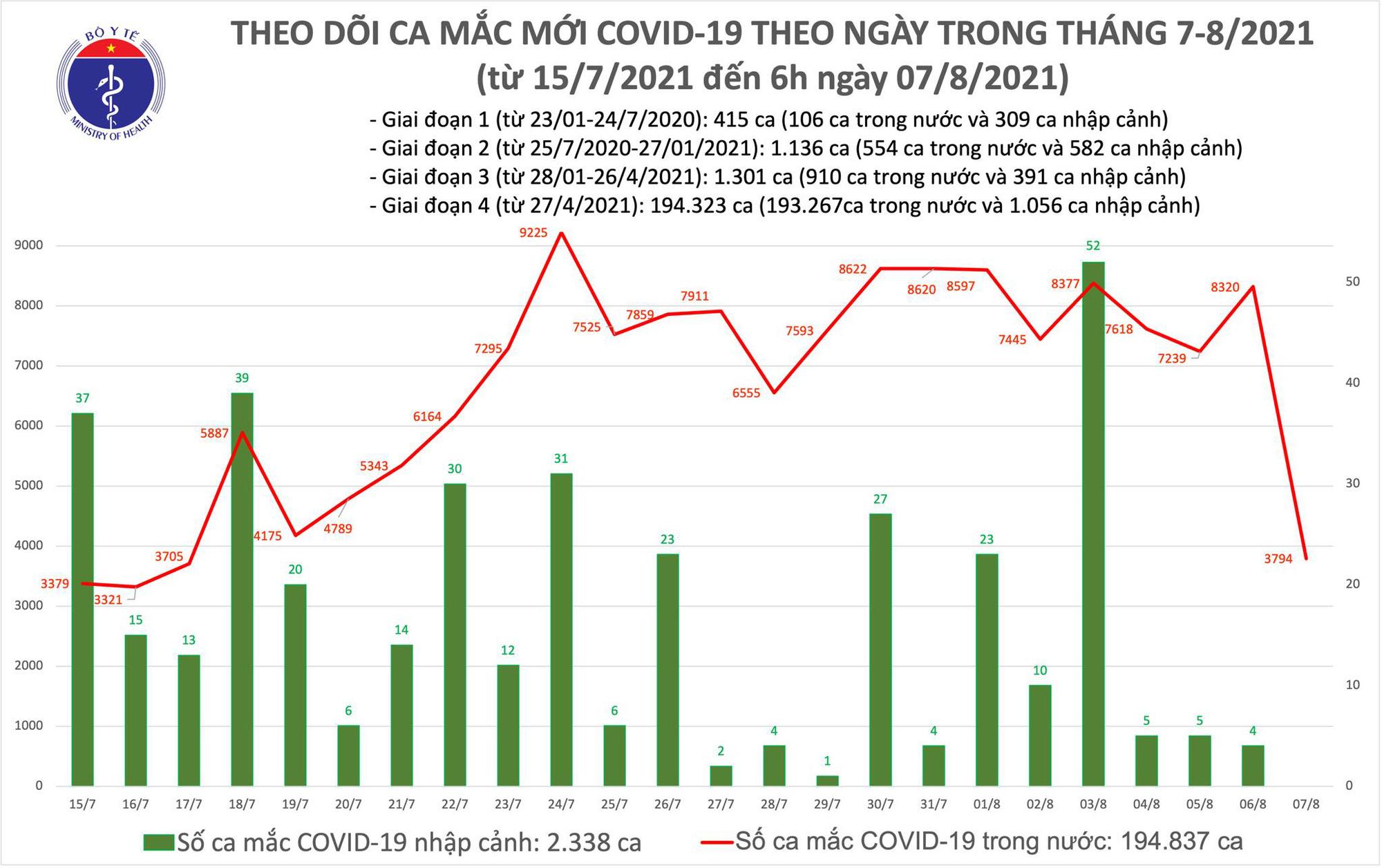 Sáng 7/8: TP Hồ Chí Minh và 16 tỉnh, thành khác có thêm 3.794 ca mắc COVID-19 - Ảnh 1.
