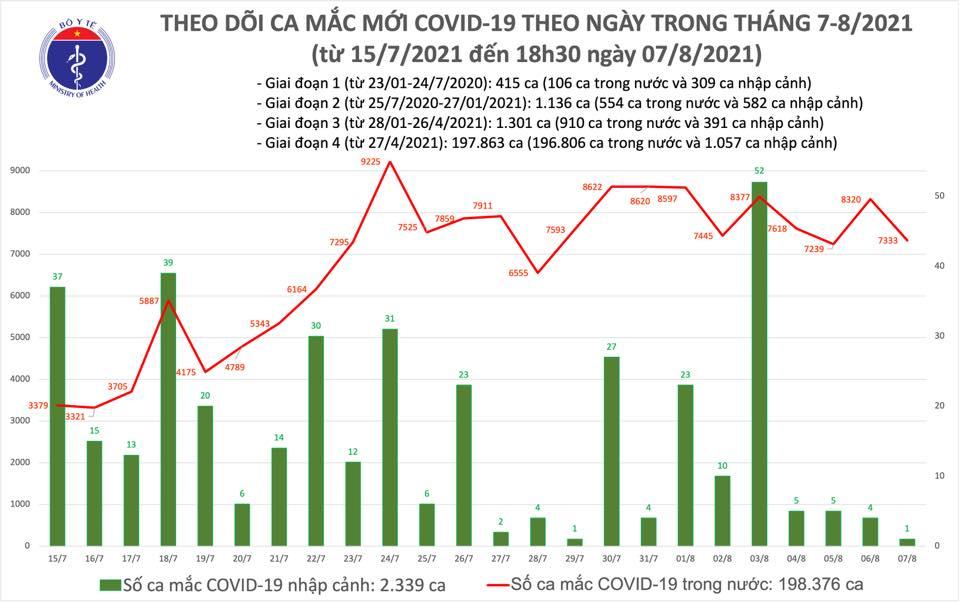 Tối 7/8: Thêm 3.540 ca mắc COVID-19, nâng tổng số mắc trong ngày lên 7.334 ca, riêng TPHCM có 3.930 - Ảnh 1.