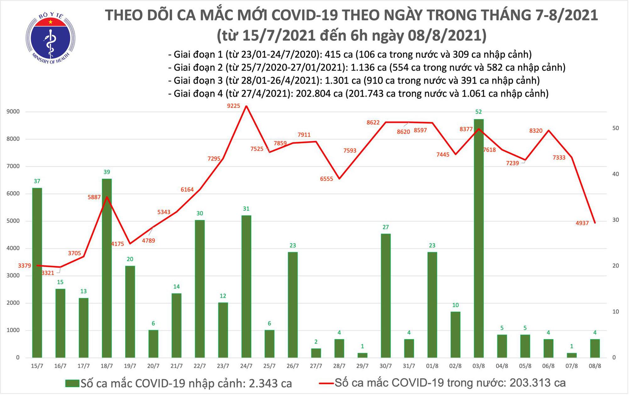 Sáng 8/8: Có 4.941 ca mắc COVID-19, riêng Hà Nội 63 ca; gần 8,9 triệu liều vaccine đã được tiêm chủng - Ảnh 1.