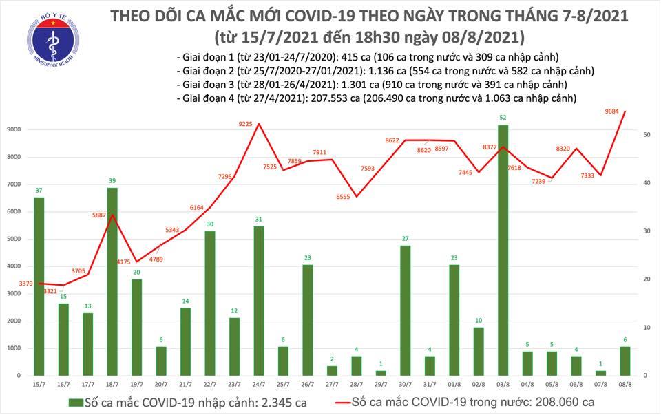 Tối 8/8: Thêm 4.949 ca mắc COVID-19, nâng tổng số mắc cả ngày lên 9.690 ca, riêng Bình Dương 3.210 ca - Ảnh 1.